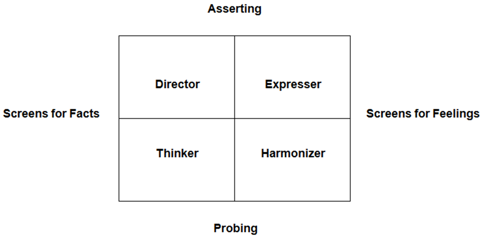 Matrix-of-Communication-Styles-6