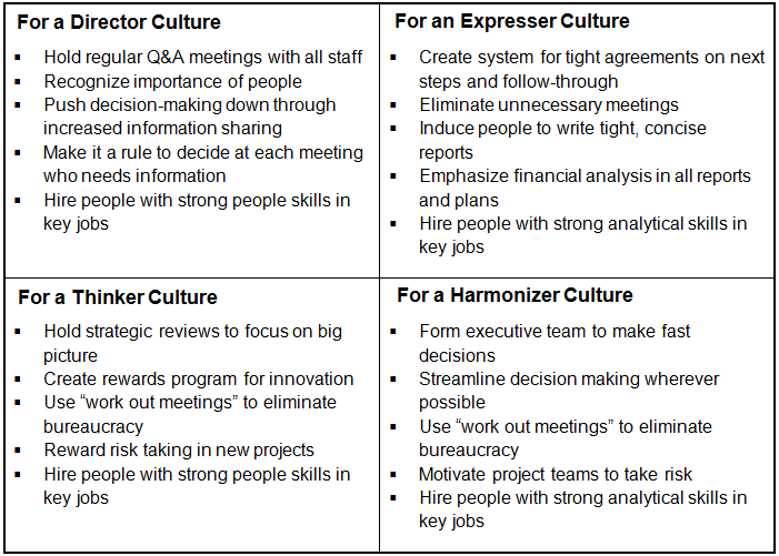 organizational cultures styles 2