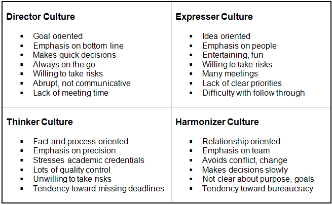 organizational cultures styles