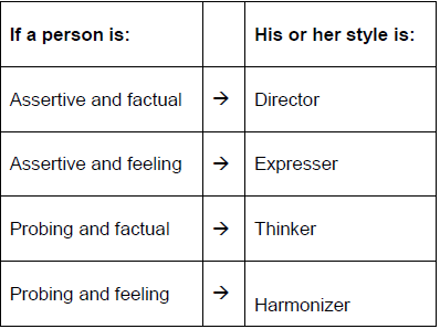 identifying communication styles