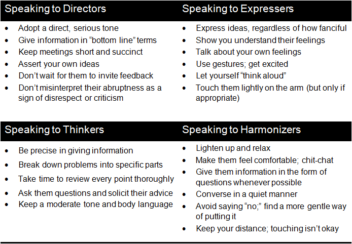 speaking to each communication style