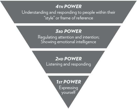 The Four Powers of Communication